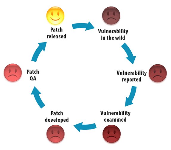 The Long Patching Cycle