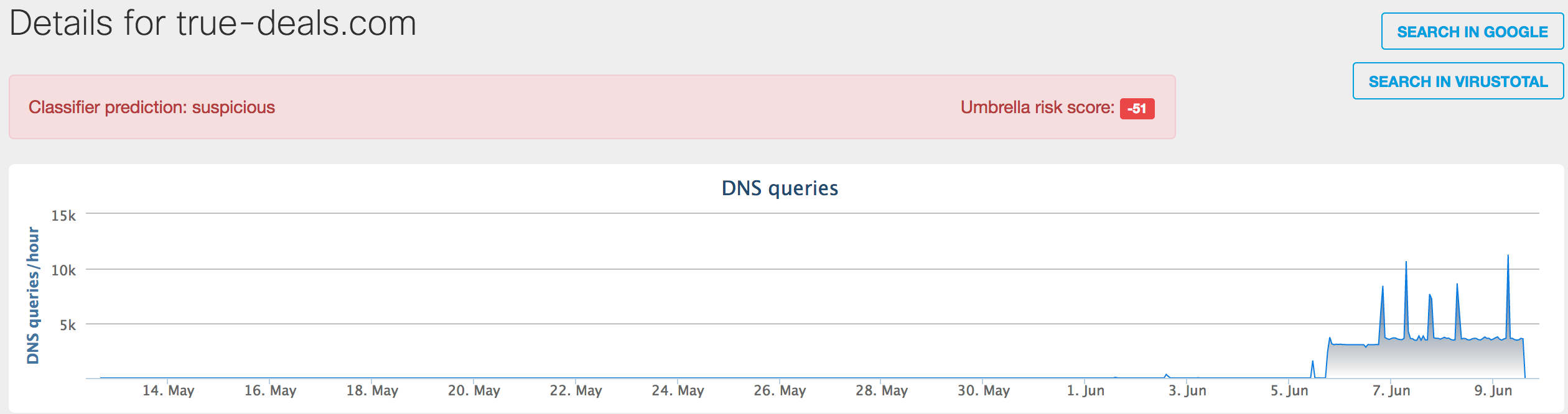 OpenDNS-data.png