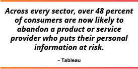 Over 48 percent of consumers are now likely to abandon a product or service who puts their personal info at risk