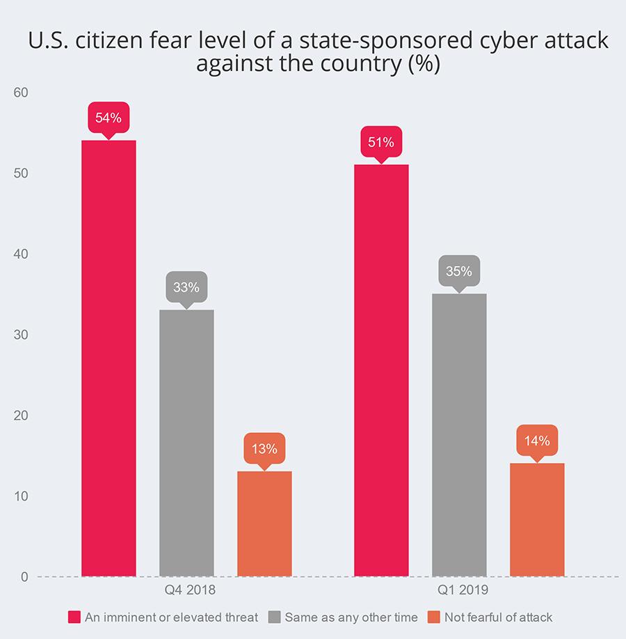 citized threat index
