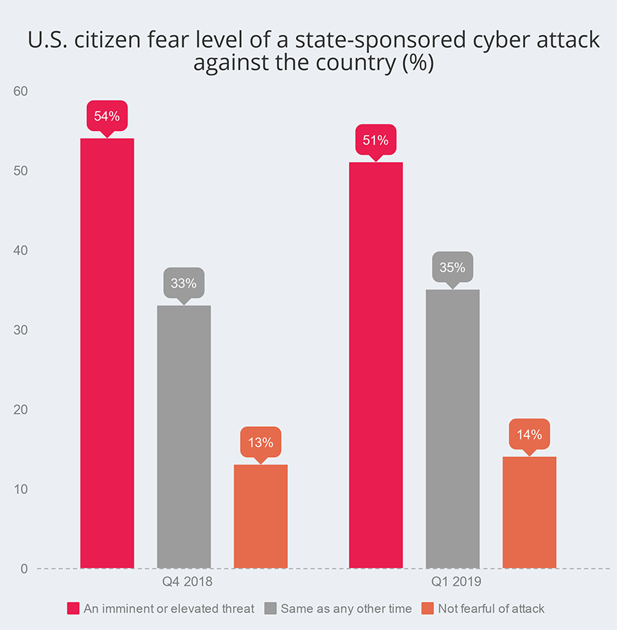 citized threat index