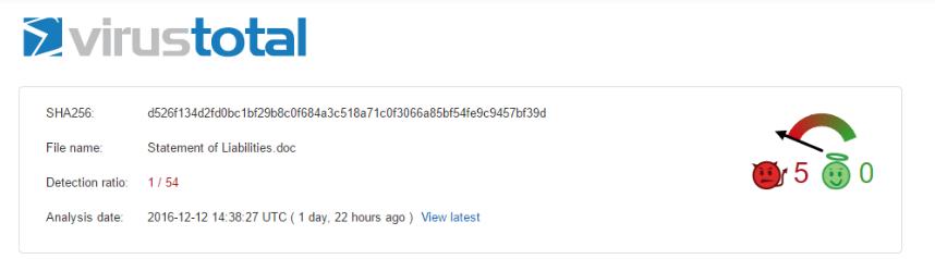 low detection ratio on VirusTotal