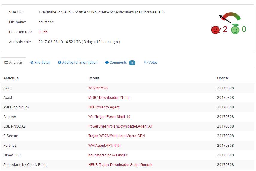 Fileless attack framework VirusTotal