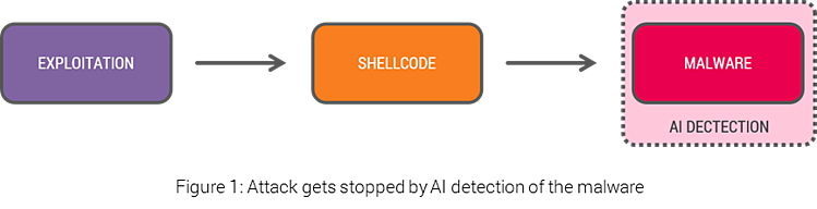 AI malware detection stops cyberattack