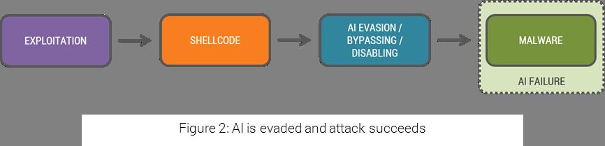 Cyberattack evades AI