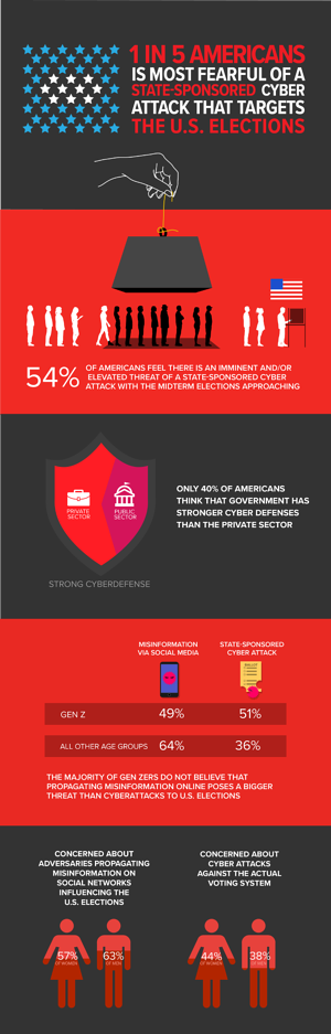 11097-ElectionCyberthreatInfographic_StackedLoRes-01-sized 750 for blog
