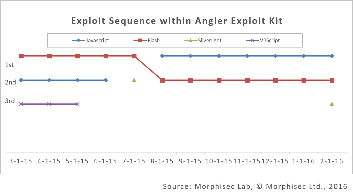 exploit_sequence_within_Angler2.png