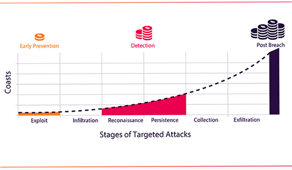 Morphisec_Costs_of_attacks.png