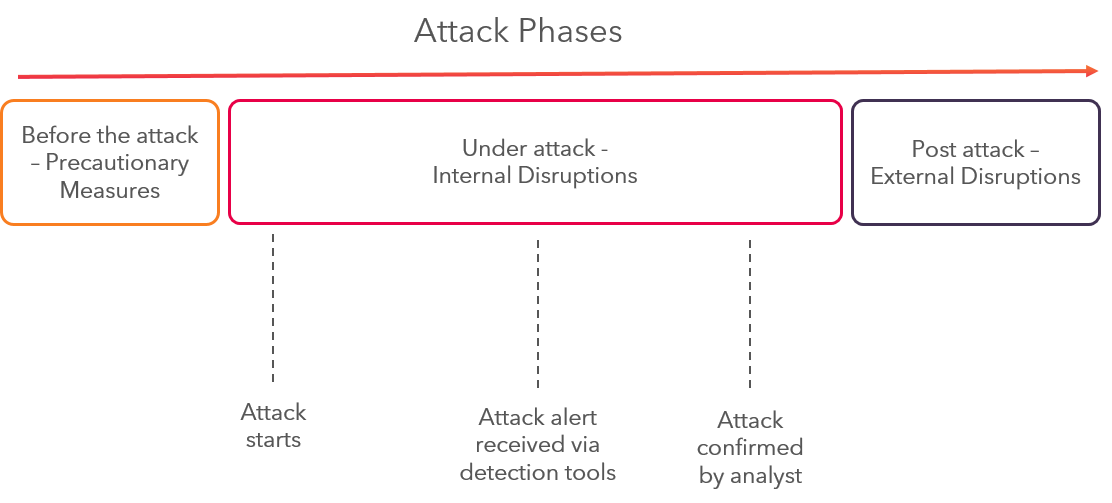 attack phases.png
