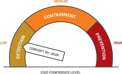Concept Du Jour - Ciso confidence level
