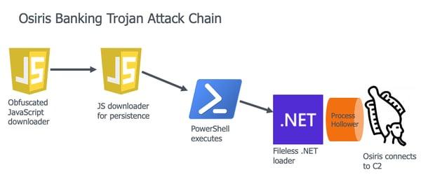 Osiris Banking Trojan Attack Chain