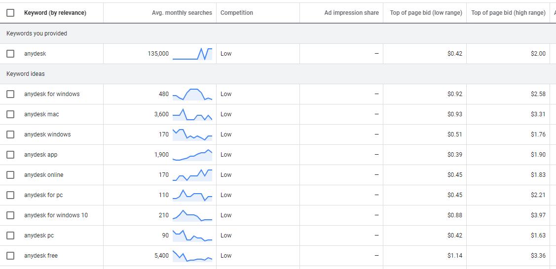 anydesk Google Adwords data