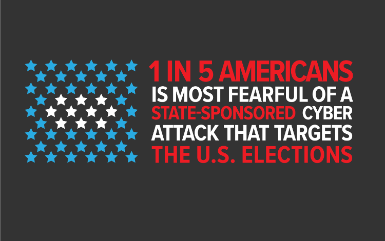 What Is the  Current Fear Threshold for Americans for State-Sponsored Cyber Attacks on the Upcoming U.S. Elections?